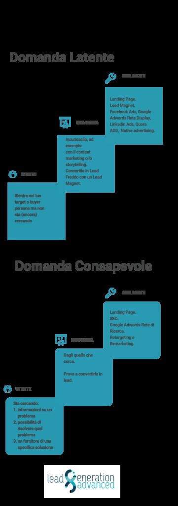 domanda latente e domanda consapevole: definizione, strategia, strumenti