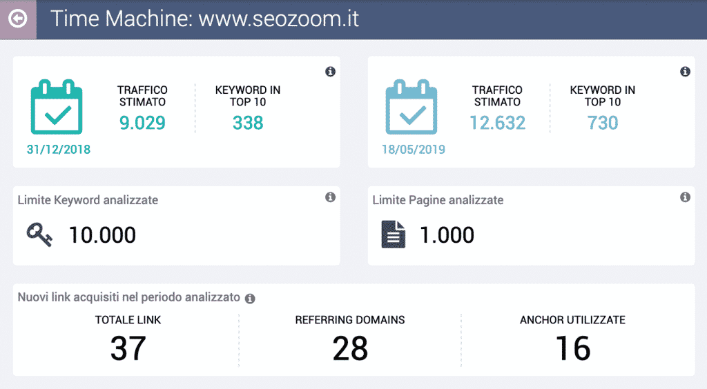 Time Machine SeoZoom