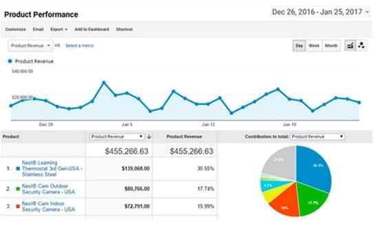 Google Analytics Ecommerce Tracking per WordPress