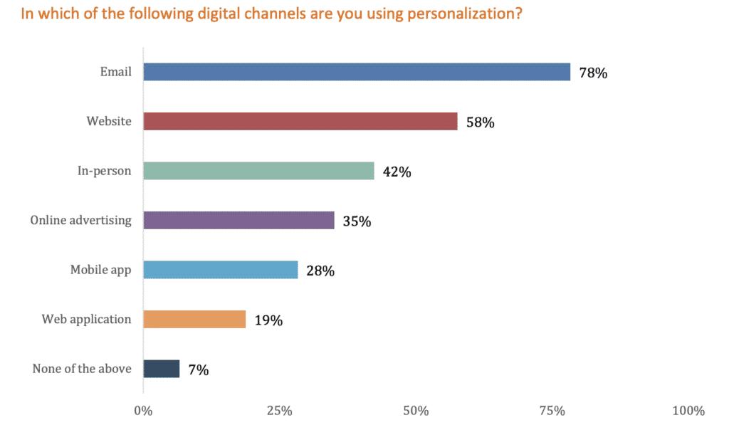 canali digitali per web personalization