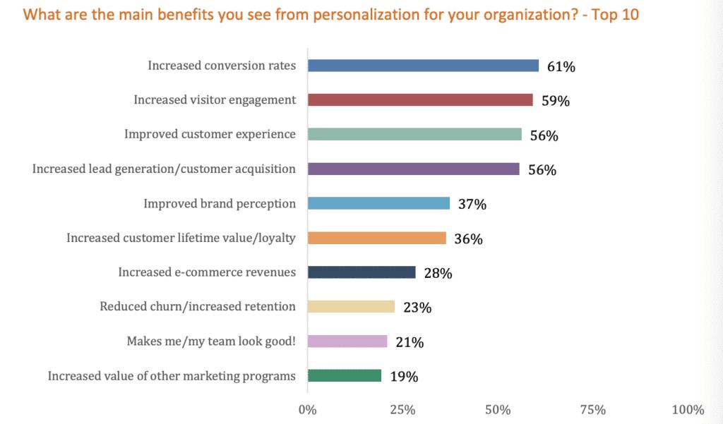 vantaggi web personalization