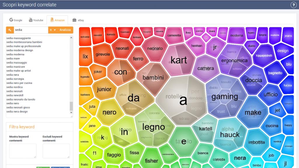 Scopri keyword correlate SeoZoom
