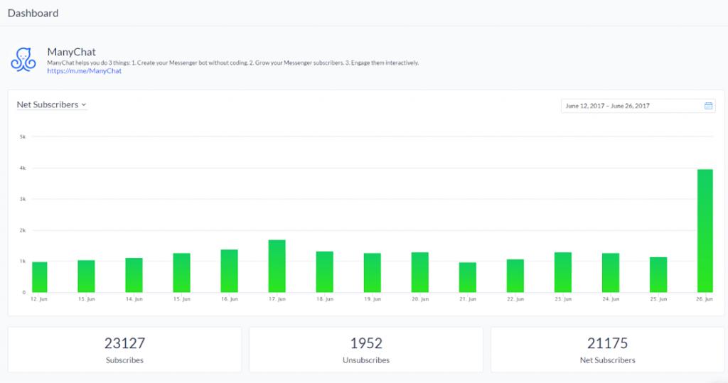 ManyChat Analytics