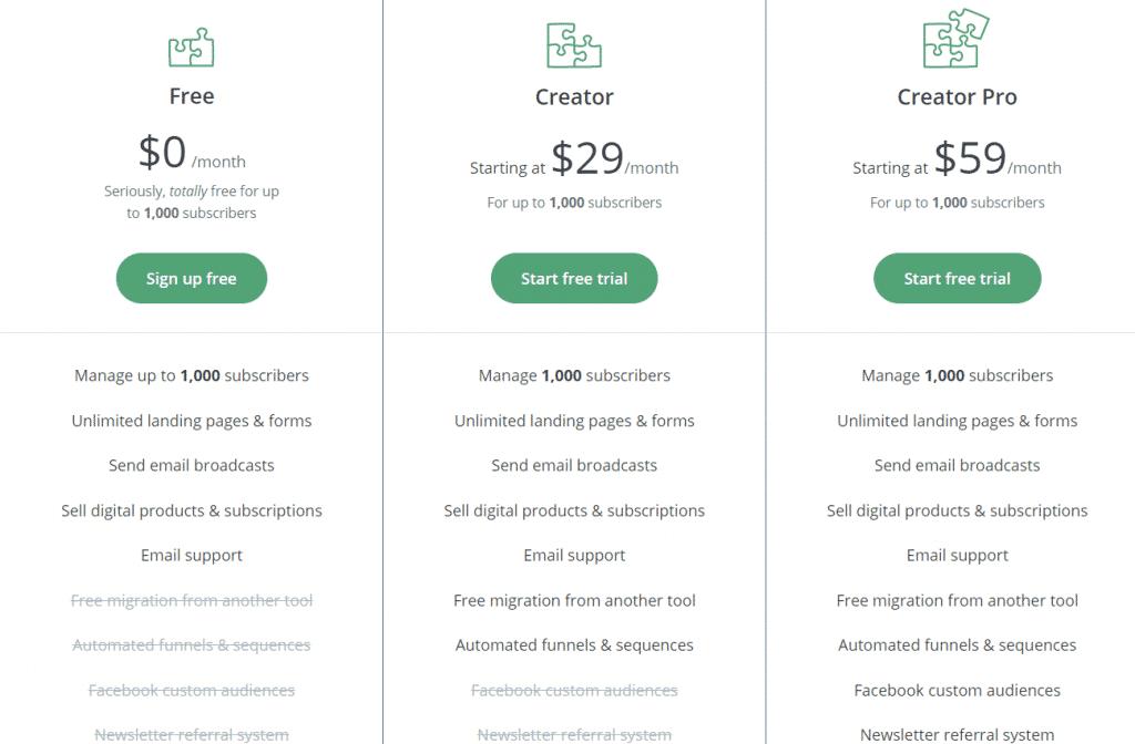ConvertKit prezzi